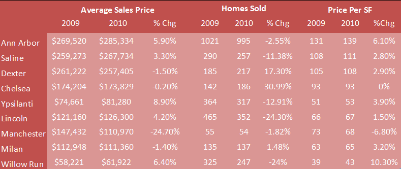 Washtenaw County Home Values for 2010