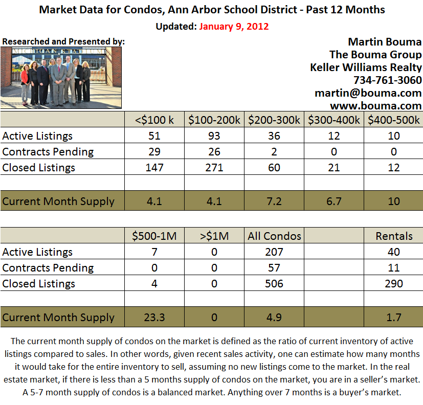Ann Arbor Condo Real Estate Stats December 2011