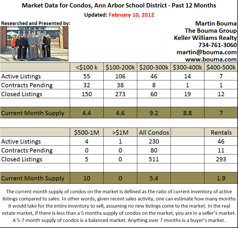 Ann Arbor Condo Real Estate Stats for January 2012