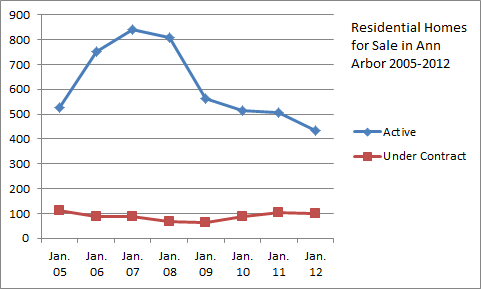 Ann Arbor Homes for Sale Trends 2005-2012