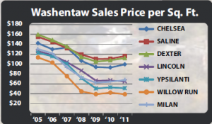 Washtenaw County Real Estate Sale Price per Square Foot