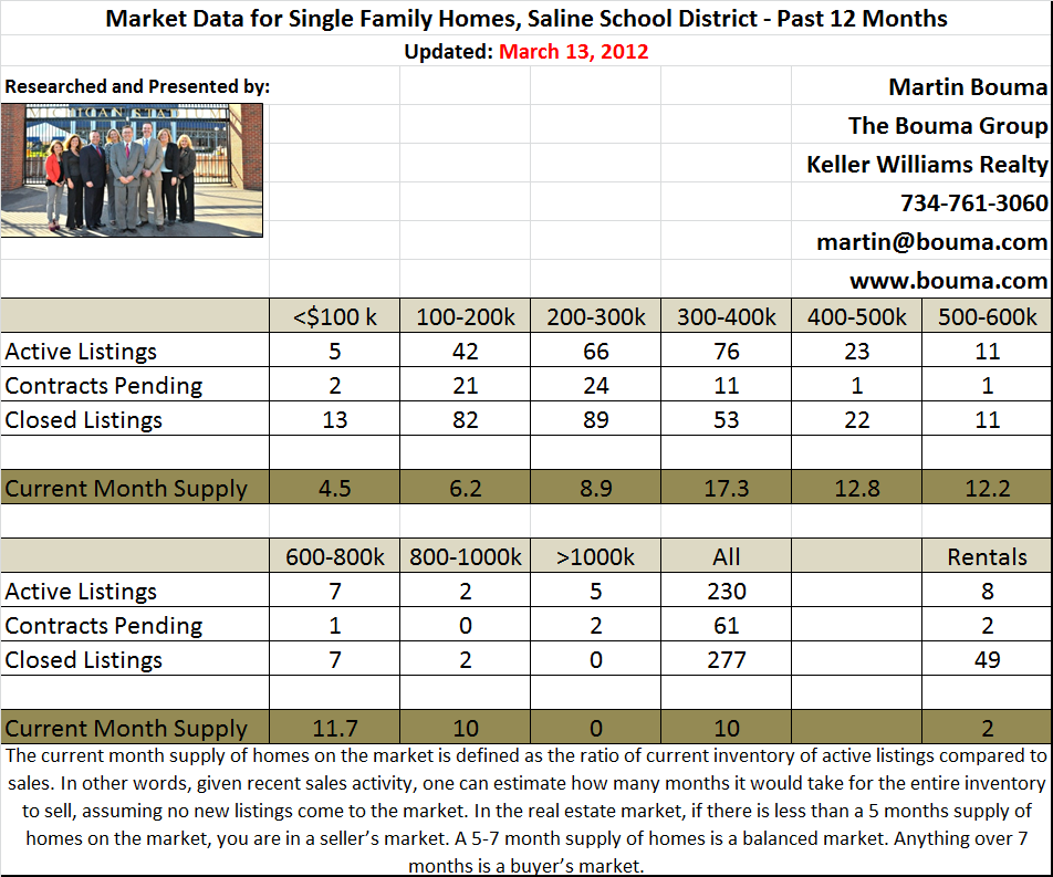 Saline Real Estate Statistics for February 2012