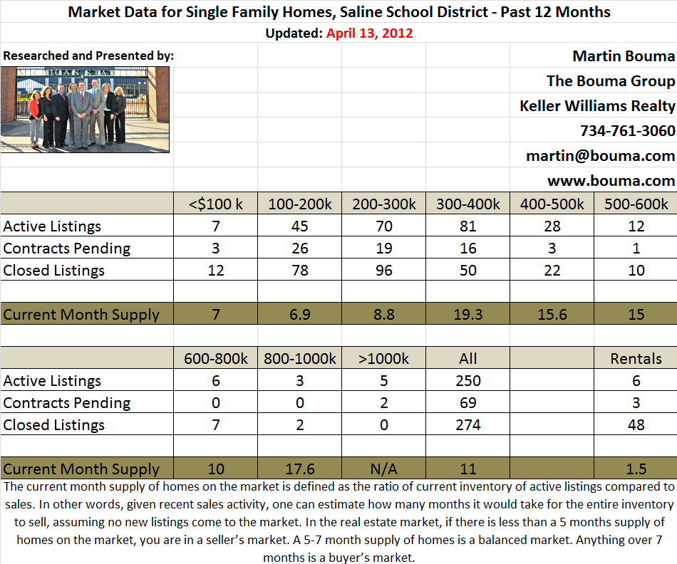 Saline Real Estate Statistics for March 2012