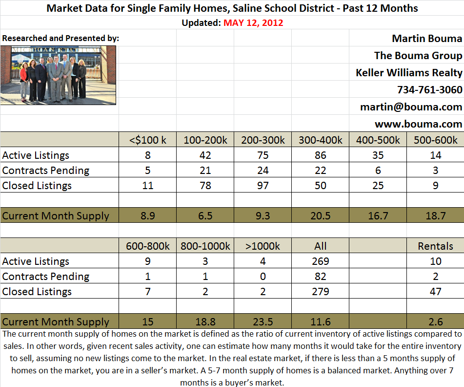 Saline Real Estate Statistics April 2012