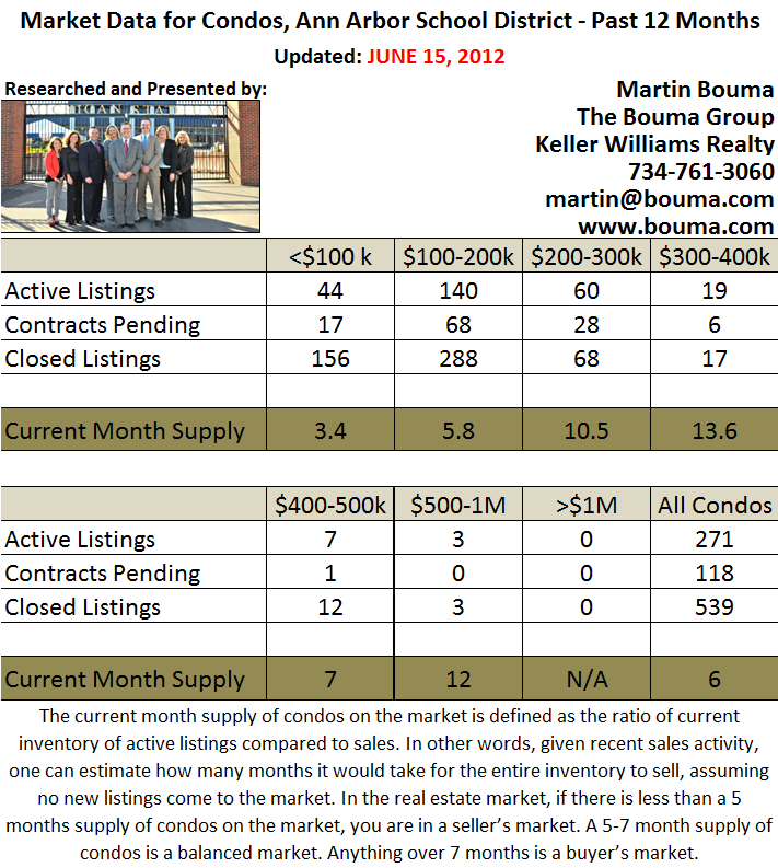 Ann Arbor Condo Statistics for May 2012