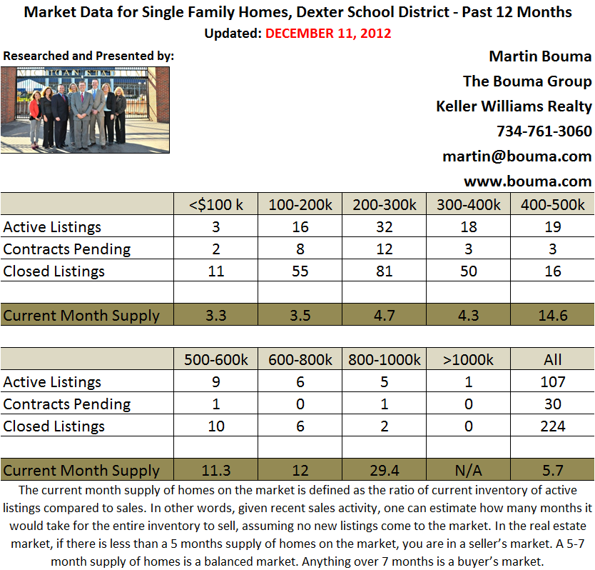 November 2012 Real Estate Statistics for Dexter MI by Price Point