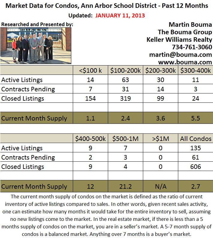 Statistics by Price Point for Ann Arbor Condos December 2012