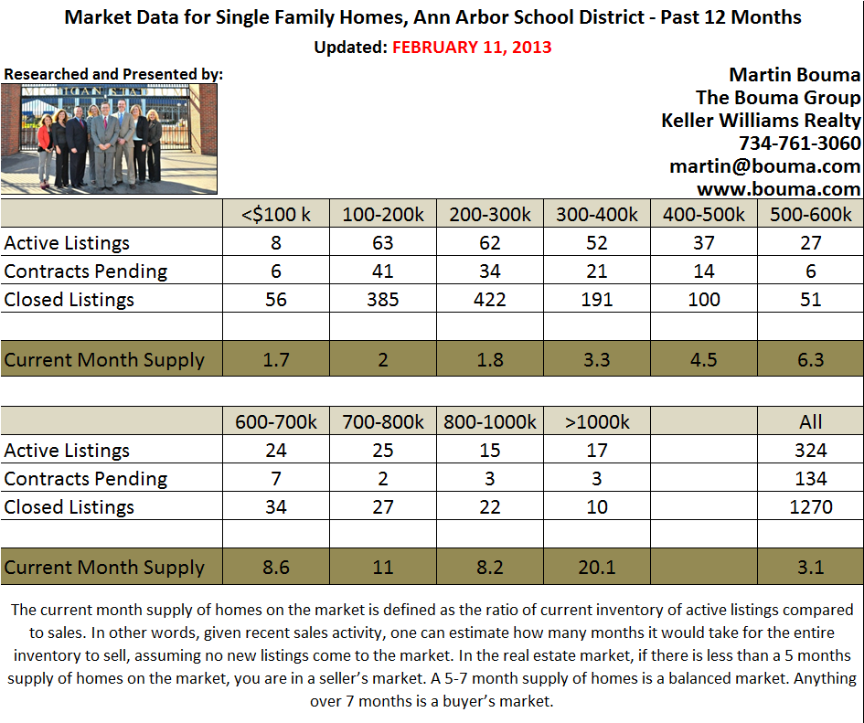 Ann Arbor Real Estate Home Statistics for Jan 2013
