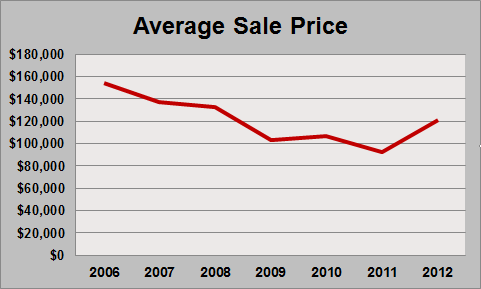 Heatherwood and Weatherstone Condos Ann Arbor Average Sale Price Graph 2012