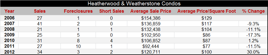 Heatherwood and Weatherstone Condos Ann Arbor Statistics for Past 7 Years