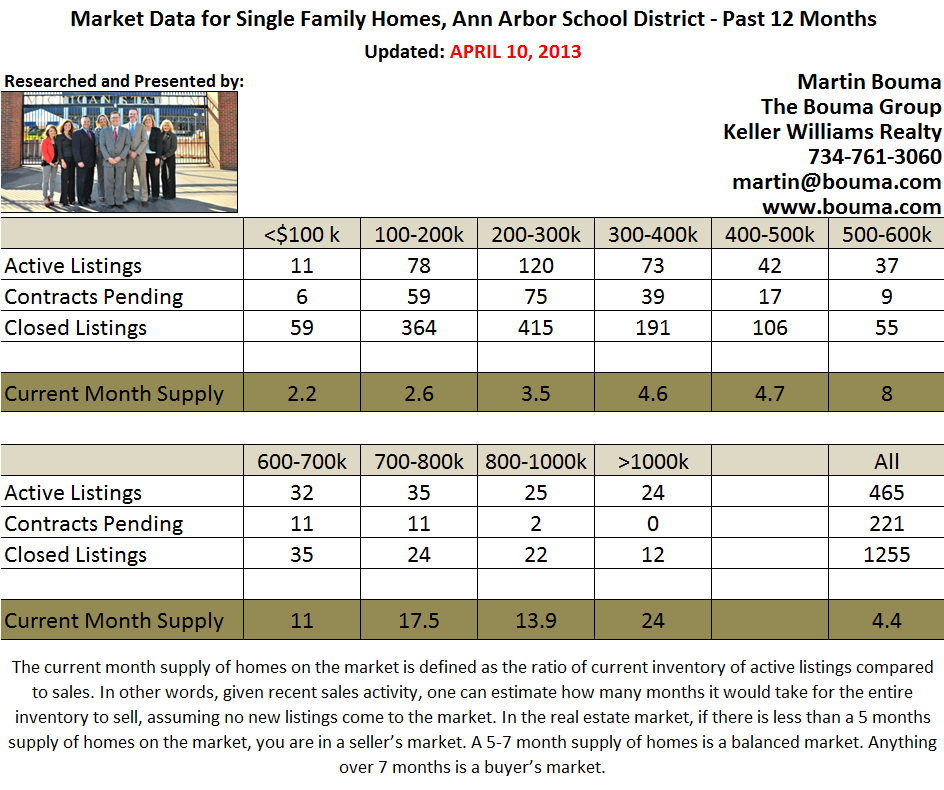 Ann Arbor Real Estate Statistics for March 2013