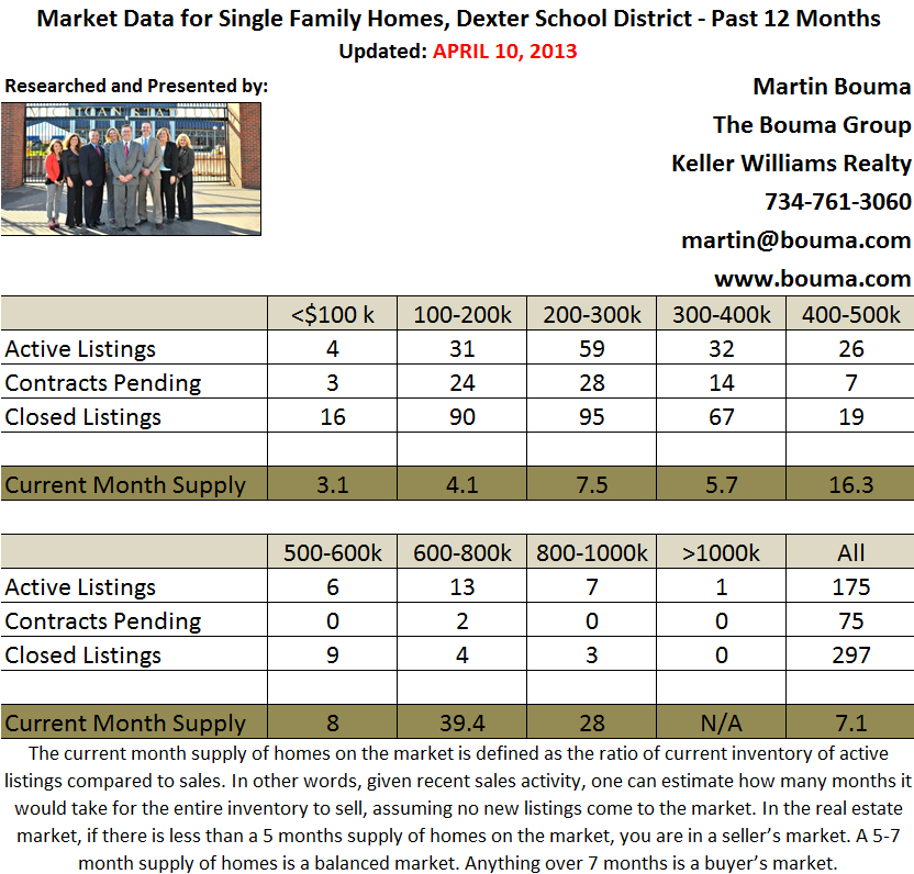Dexter MI Real Estate Statistics and Graph for March 2013