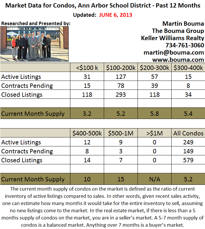 Ann Arbor Condo Statistics for May 2013