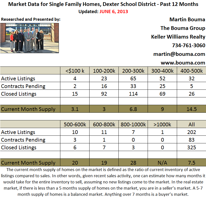 Dexter Real Estate Statistics for May 2013