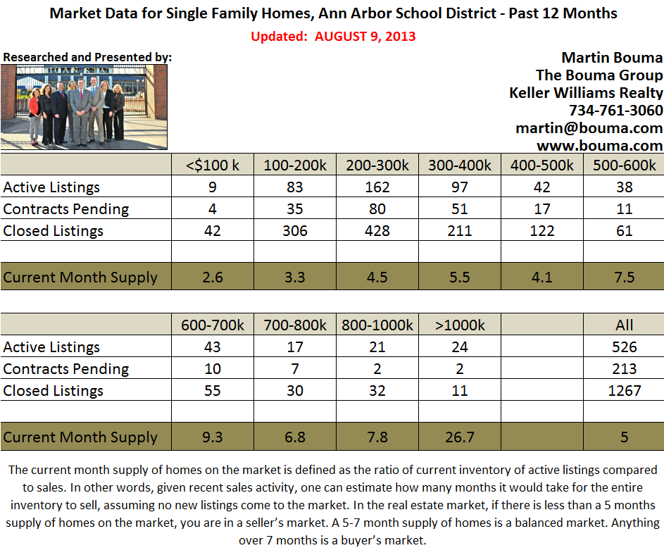 Ann Arbor Real Estate Statistics for July 2013