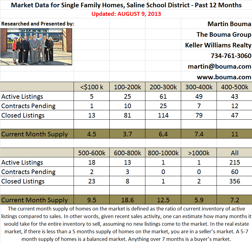 Saline Real Estate Statistics for July 2013