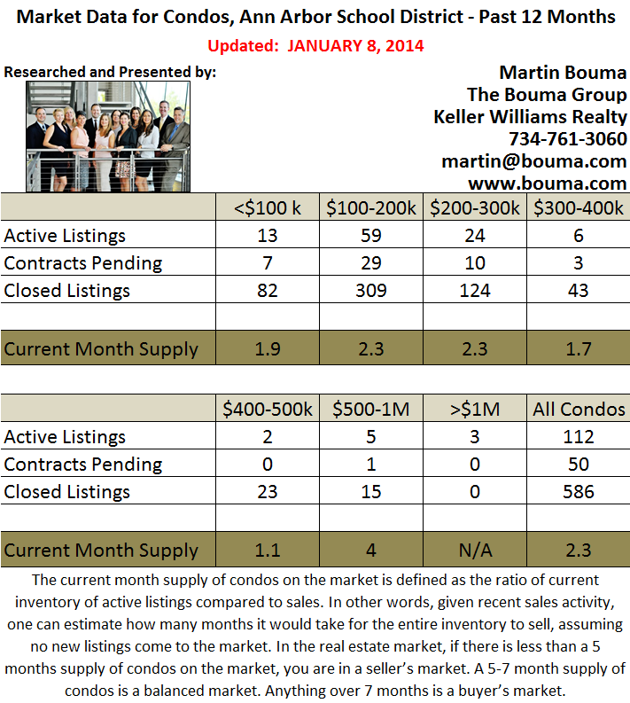 Ann Arbor Condo Real Estate Statistics for December 2013