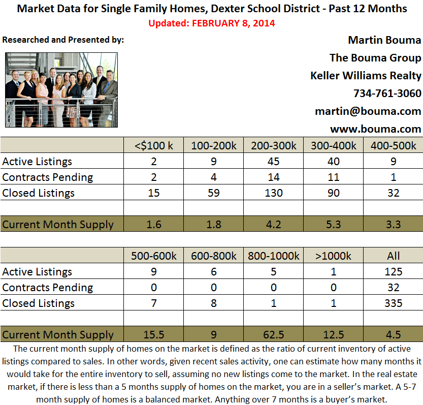 Dexter Real Estate Statistics for January 2014
