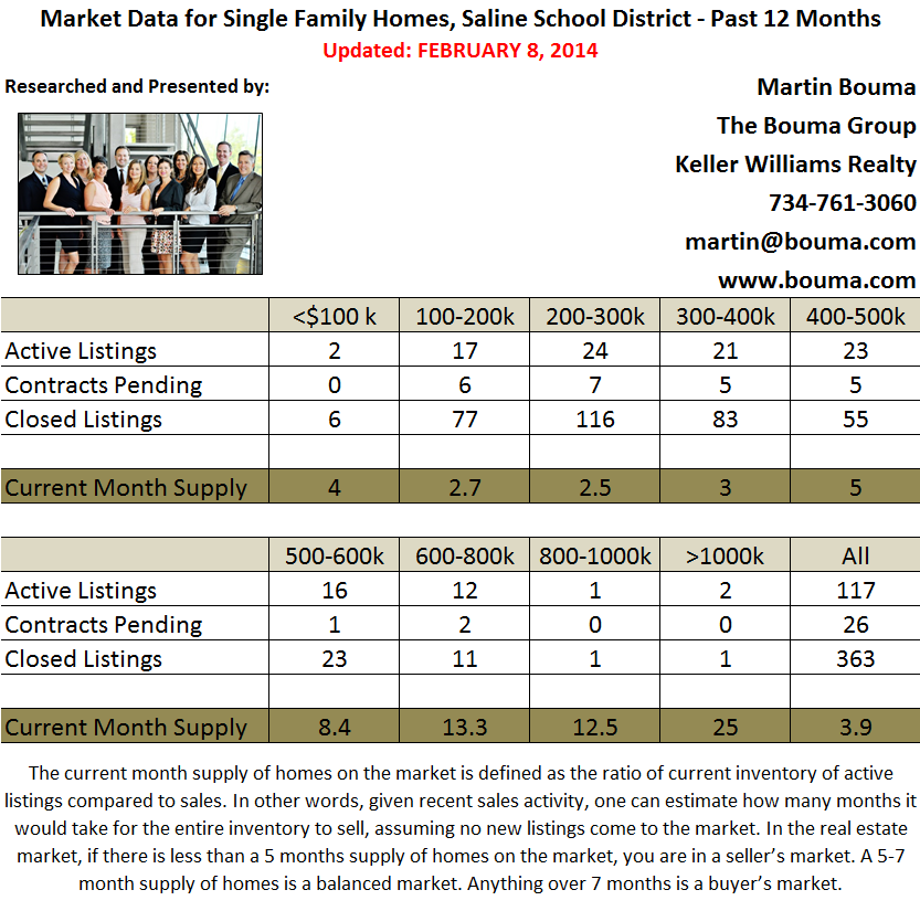 Saline Real Estate Market Statistics for January 2014