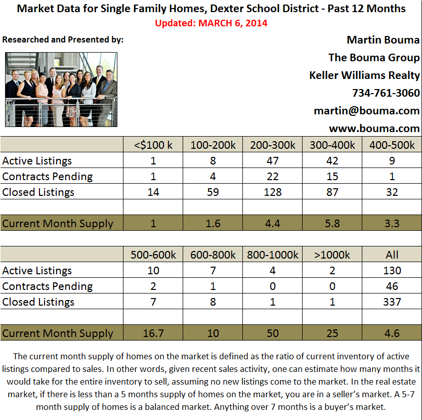 Dexter Real Estate Market Statistics for February 2014