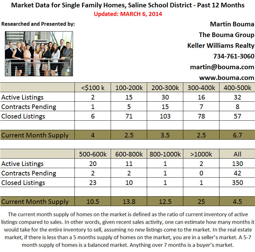Saline Real Estate Market Statistics for February 2014
