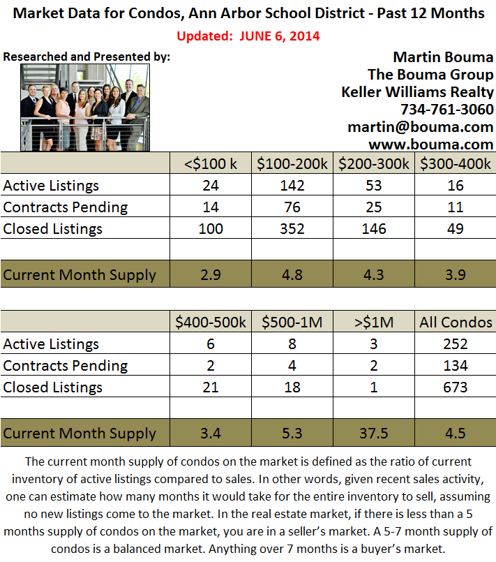Ann Arbor Condo Real Estate Market Statistics for May 2014
