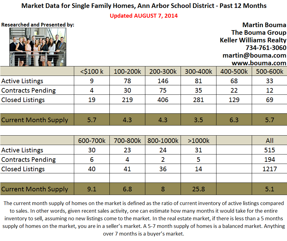 Ann Arbor Real Estate Statistics for July 2014