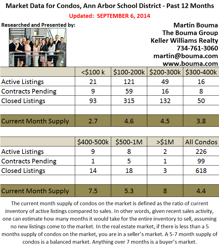 Ann Arbor Condo Real Estate Statistics for August 2014