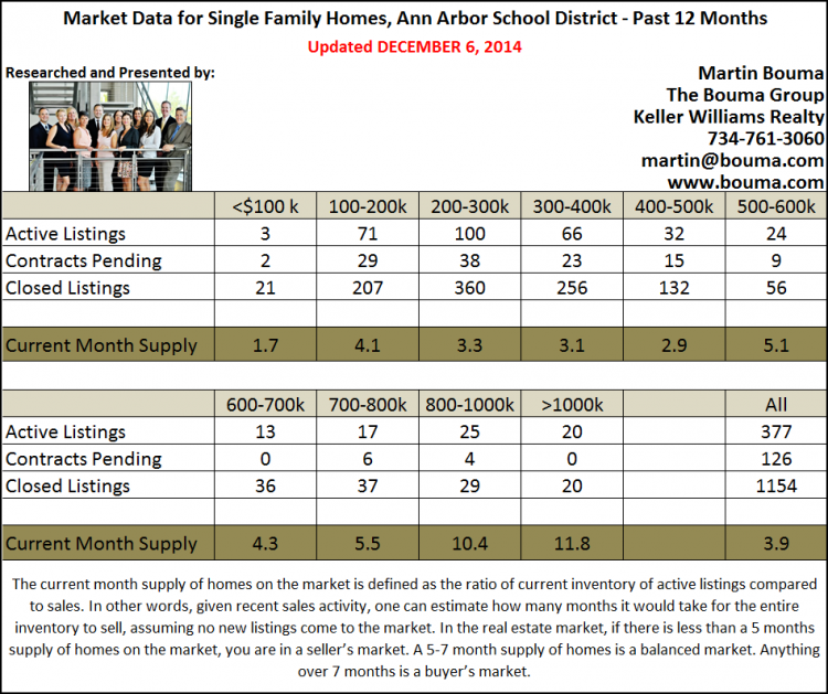 Ann Arbor Real Estate Market Statistics for November 2014