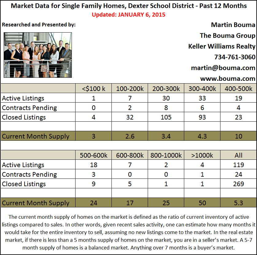 Dexter Real Estate Statistics for December 2014 Fourth Quarter