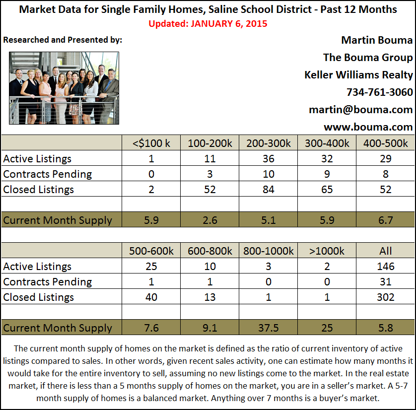 Saline MI Real Estate Market Statistics for December 2014 4th Quarter