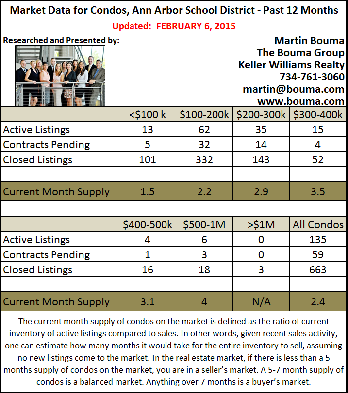 Ann Arbor Condo Statistics for January 2015