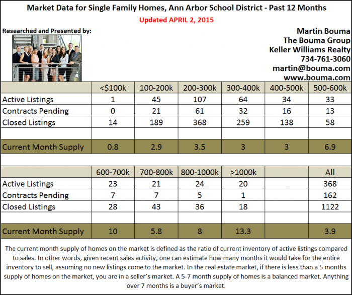 Ann Arbor Real Estate Statistics for March 2015