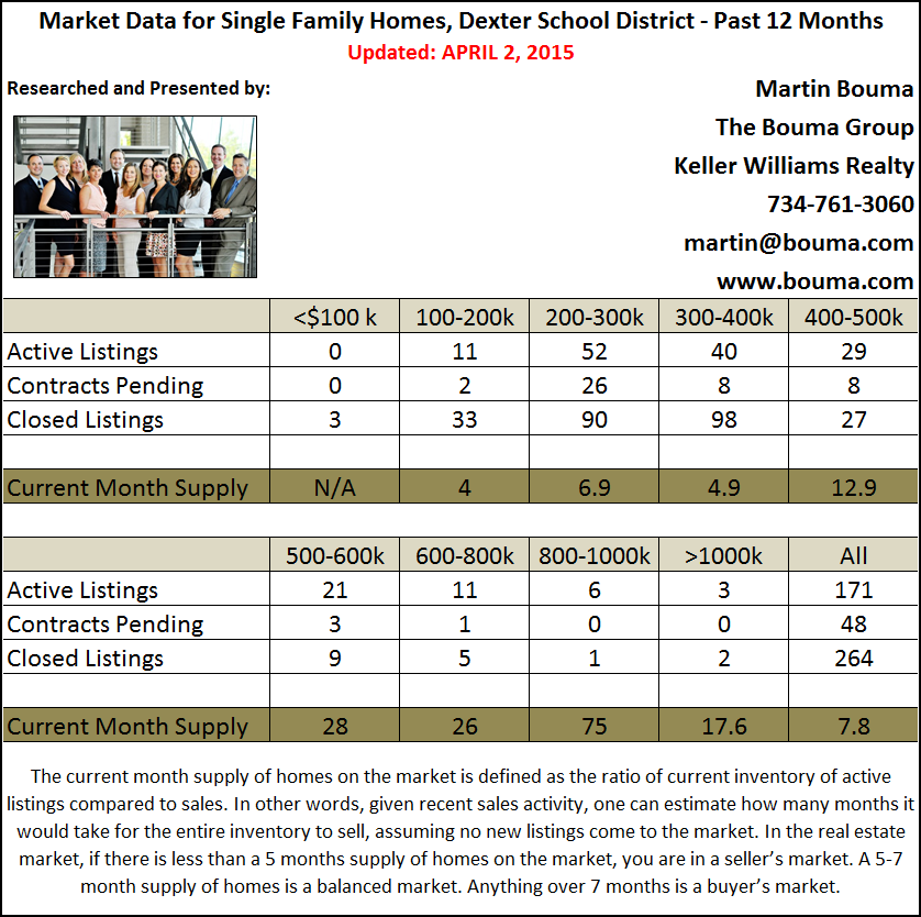 Dexter Real Estate Market Statistics for First Quarter 2015