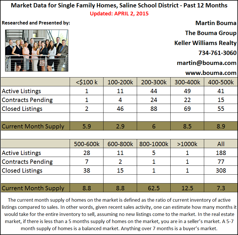 Saline Real Estate Statistics for the First Quarter of 2015