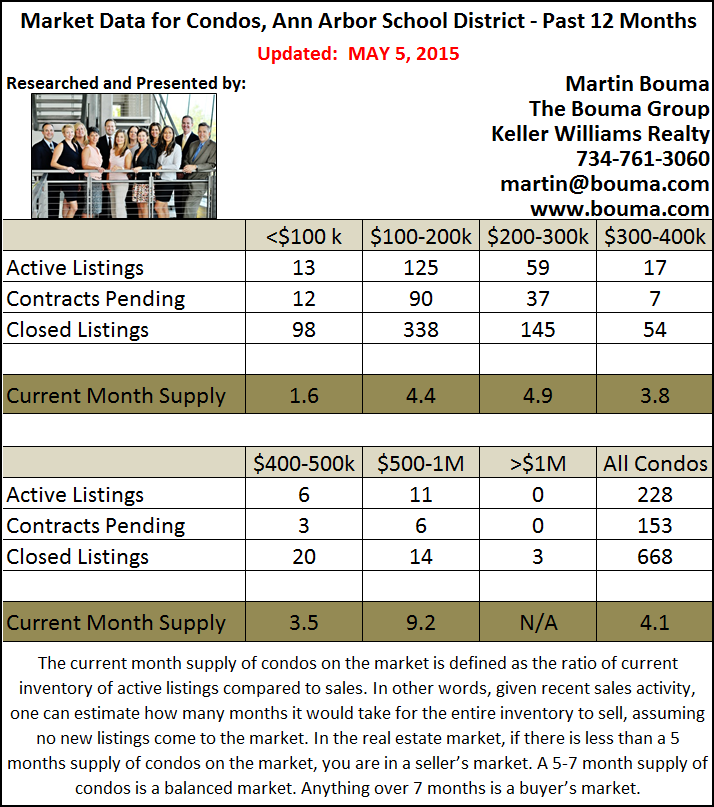 Ann Arbor Condo Real Estate Statistics for April 2015