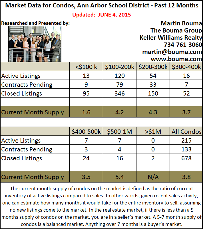 Ann Arbor Condo Statistics for May 2015