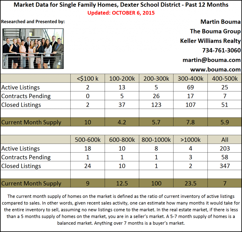 Dexter Real Estate Statistics for the Third Quarter of 2015