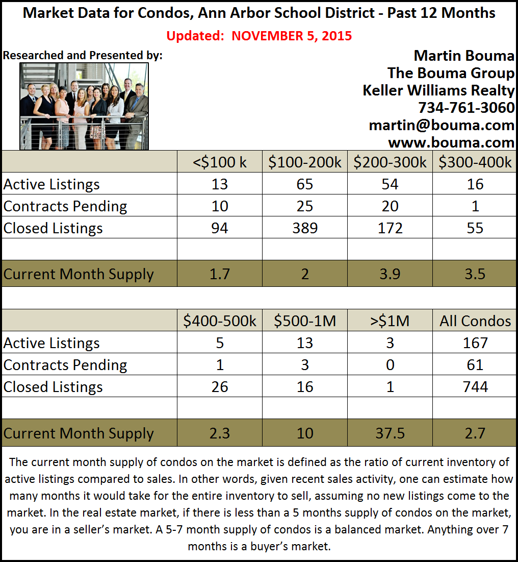 http://blog.bouma.com/files/2015/12/Ann-Arbor-Condo-Real-Estate-Report-October-2015.png