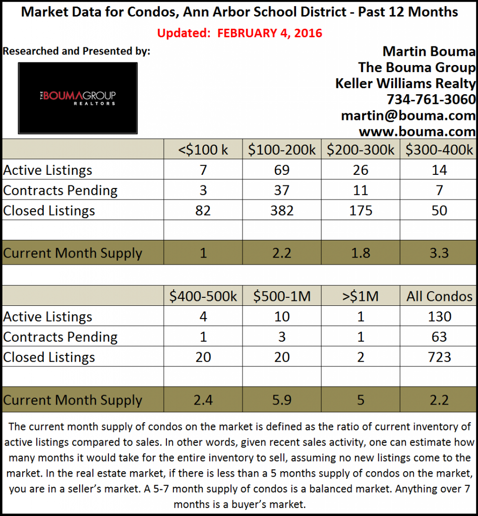 Ann Arbor Condo Market Statistics for January 2016