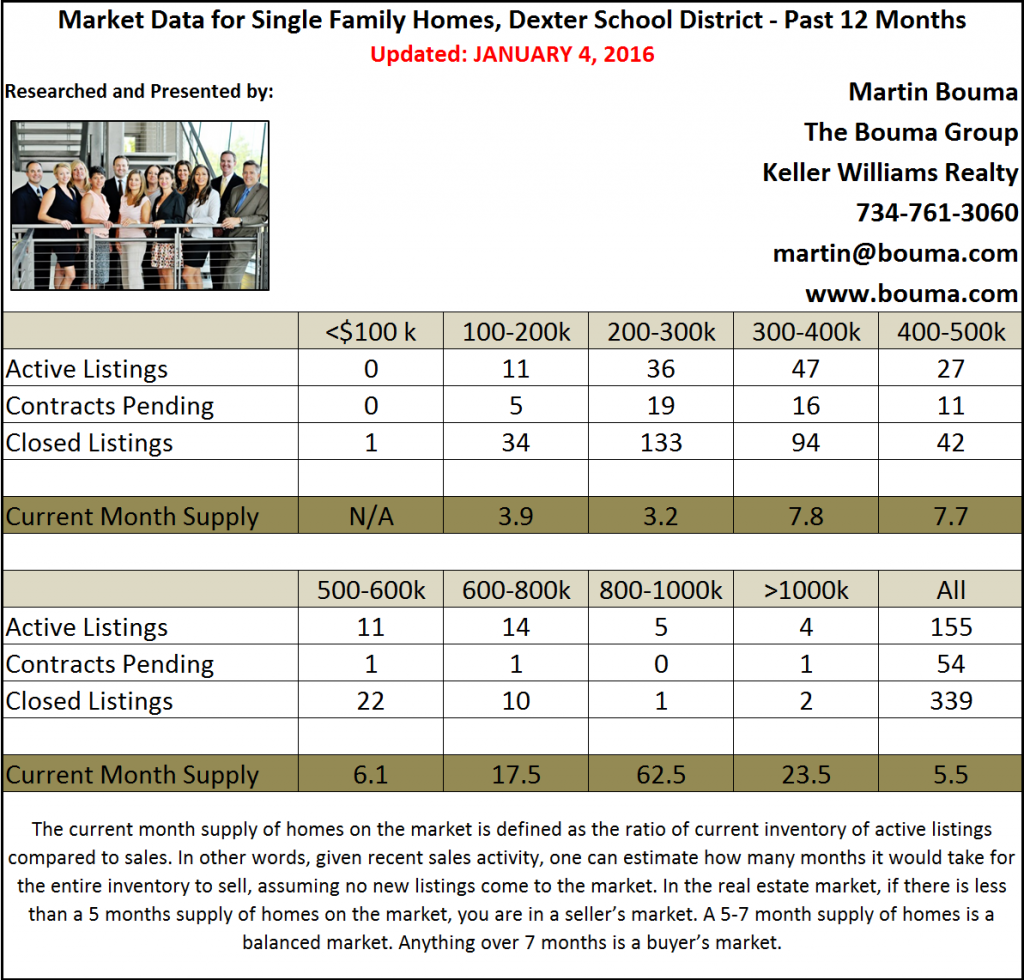 Dexter Real Estate Statistics for the Fourth Quarter of 2015