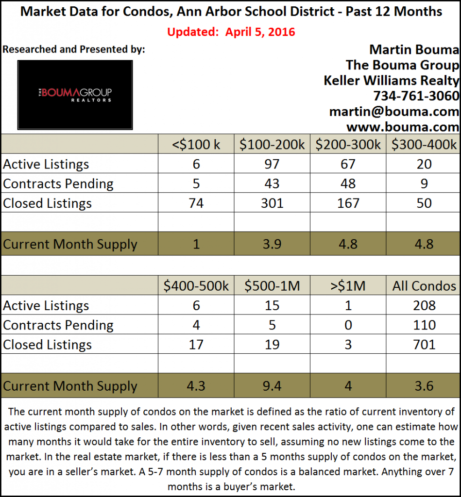 Ann Arbor Condo Real Estate Statistics for March 2016