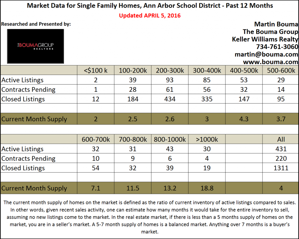 Ann Arbor Real Estate Market Statistics for March 2016