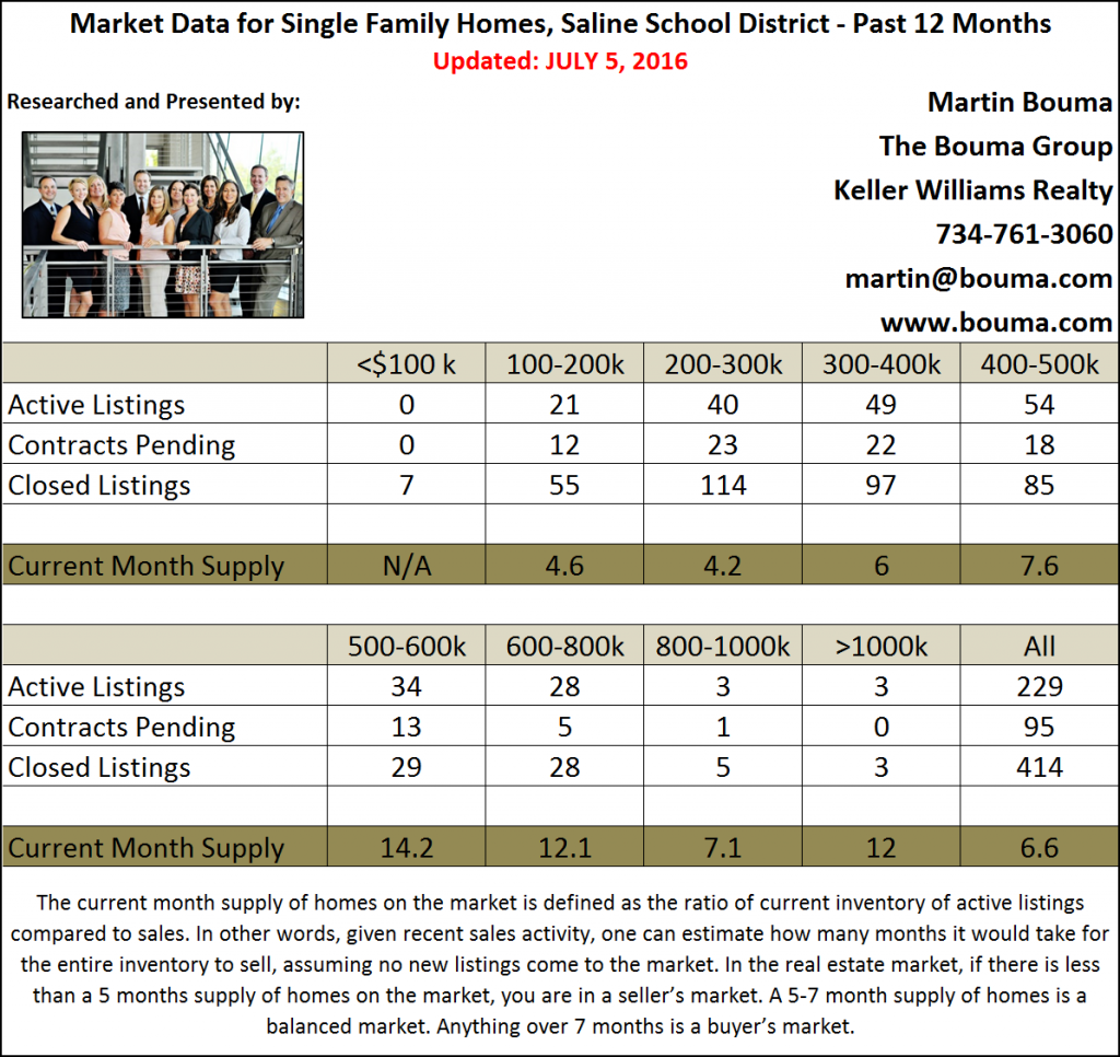 Saline Real Estate Market Report for June 2016 Second Quarter