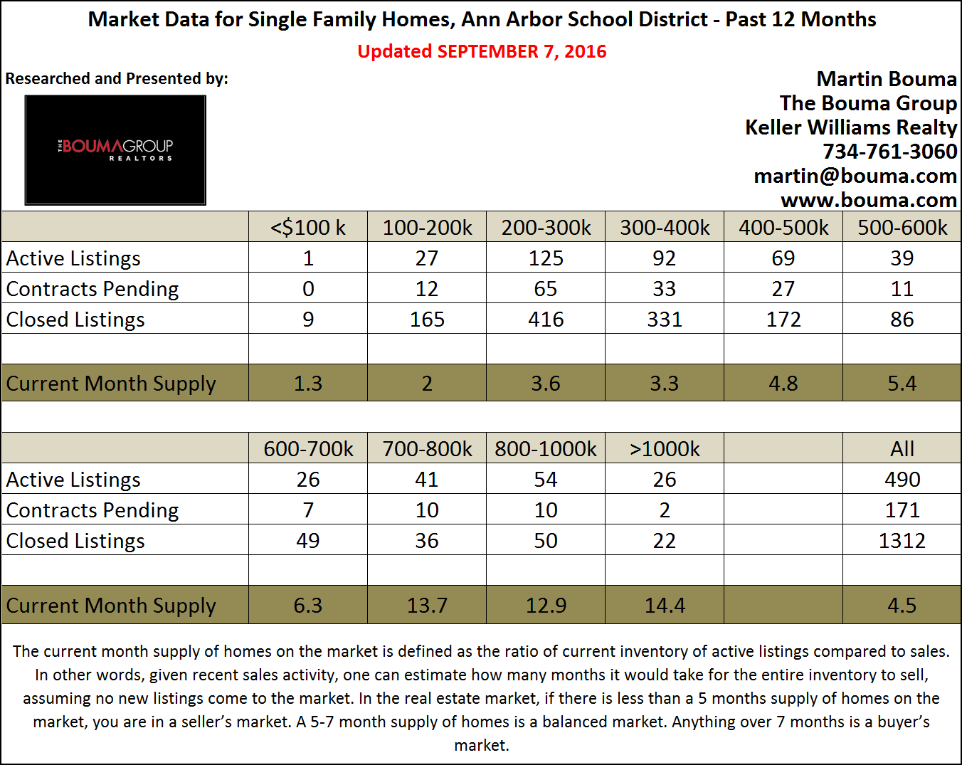 Ann Arbor Real Estate Statistics for August 2016 Market Report