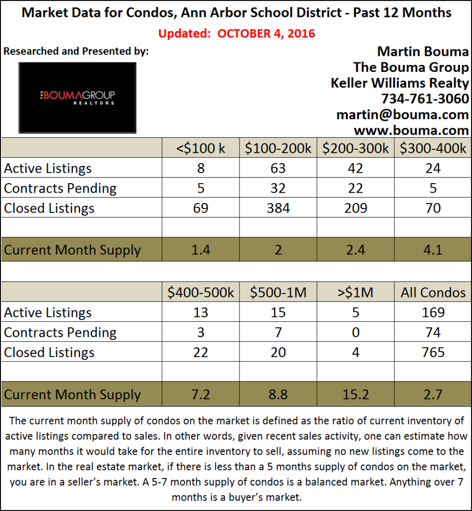 Ann Arbor Condo Statistics for October 2016