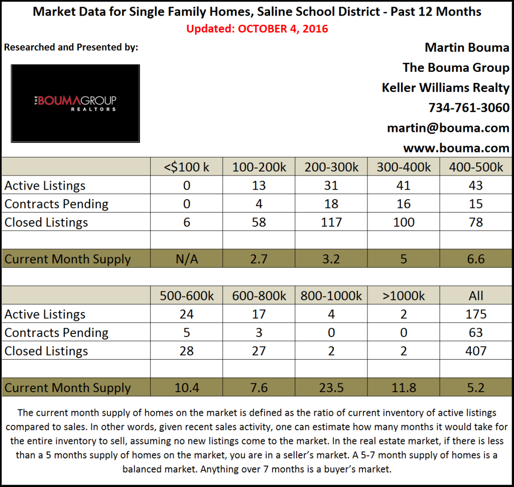Saline Real Estate Market Statistics for the Third Quarter 2016