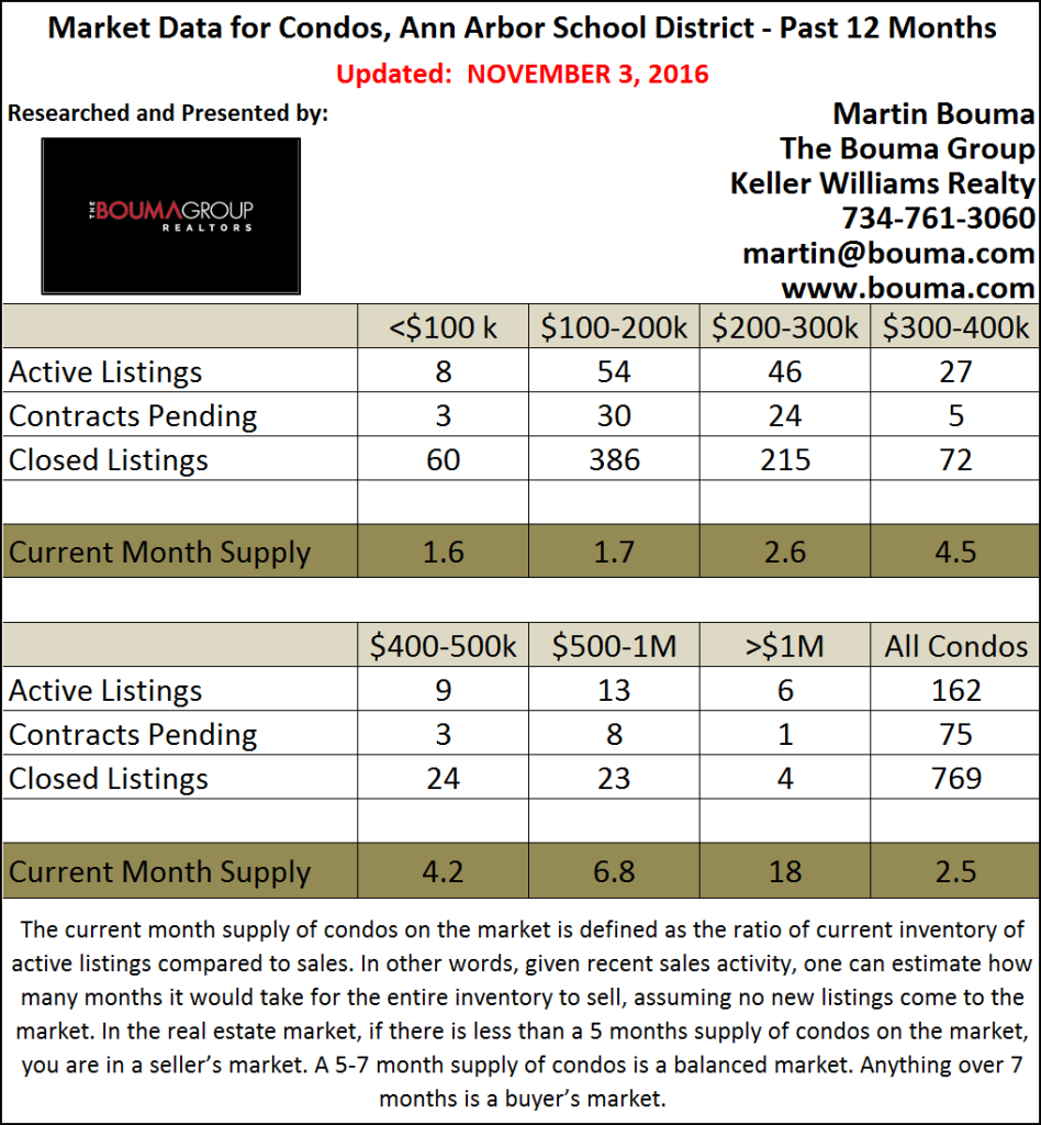 Ann Arbor Condo Market Statistics for October 2016