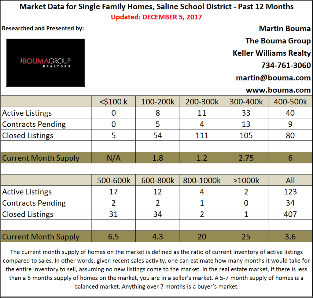 Saline Real Estate Statistics for the Fourth Quarter of 2016