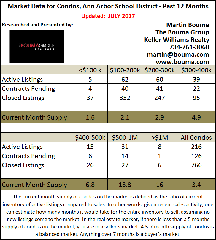 Ann Arbor Condo Statistics for June 2017
